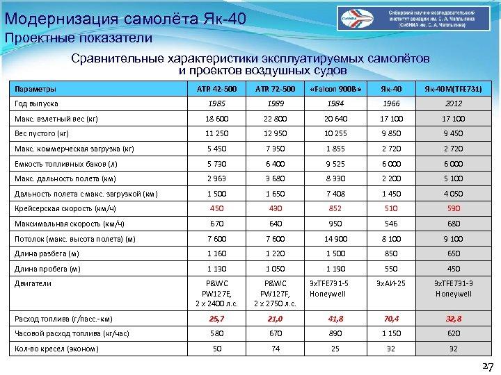 Модернизация самолёта Як-40 Проектные показатели Сравнительные характеристики эксплуатируемых самолётов и проектов воздушных судов Параметры