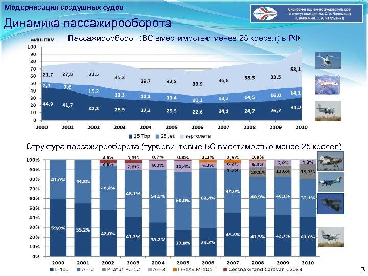 Модернизация воздушных судов Динамика пассажирооборота Пассажирооборот (ВС вместимостью менее 25 кресел) в РФ Структура