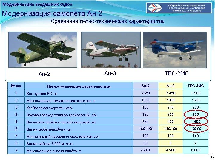 Модернизация воздушных судов Модернизация самолёта Ан-2 Сравнение лётно-технических характеристик Ан-2 № п/п Ан-3 Лётно-технические
