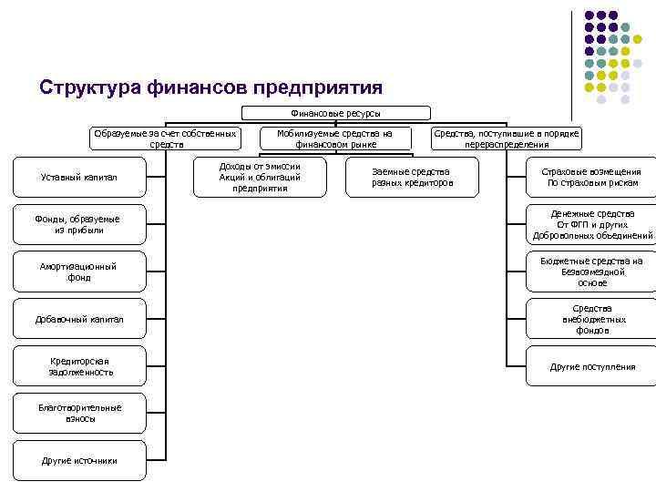 Структура финансов предприятия Финансовые ресурсы Образуемые за счет собственных средств Уставный капитал Мобилизуемые средства