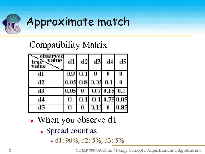 Approximate match Compatibility Matrix When you observe d 1 Spread count as d 1: