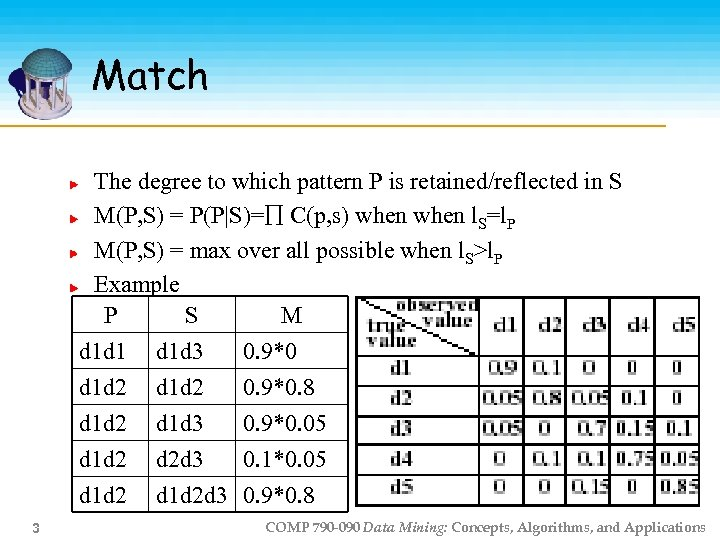 Match The degree to which pattern P is retained/reflected in S M(P, S) =