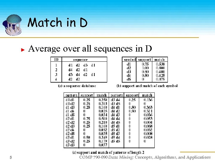 Match in D Average over all sequences in D 5 COMP 790 -090 Data