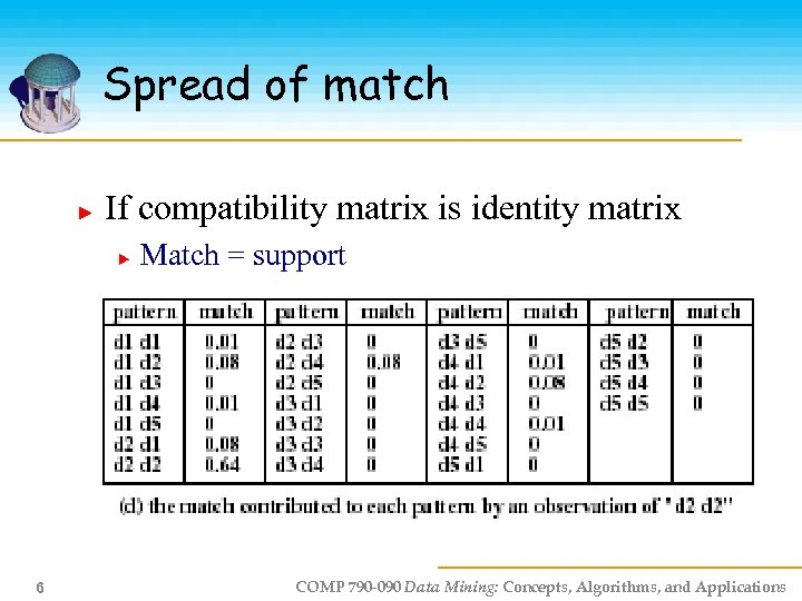 Spread of match If compatibility matrix is identity matrix Match = support 6 COMP