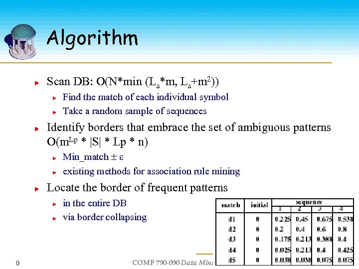 Algorithm Scan DB: O(N*min (Ls*m, Ls+m 2)) Find the match of each individual symbol