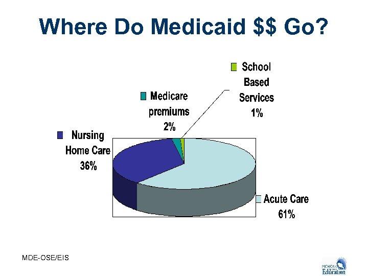 Where Do Medicaid $$ Go? MDE-OSE/EIS