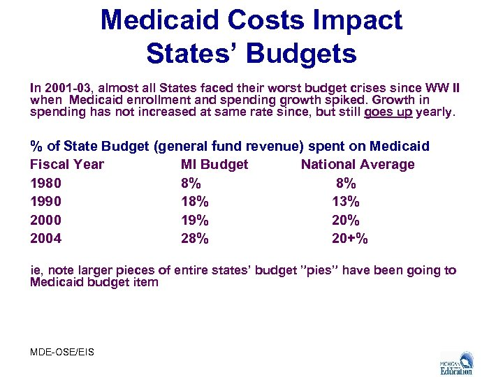 Medicaid Costs Impact States' Budgets In 2001 -03, almost all States faced their worst