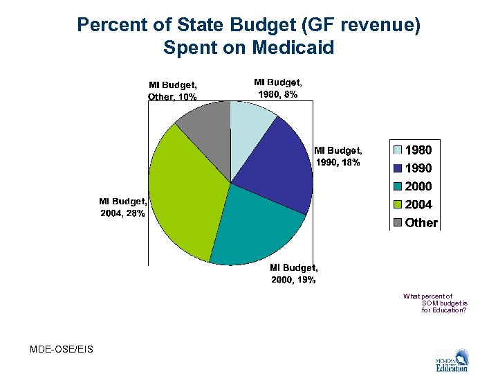 Percent of State Budget (GF revenue) Spent on Medicaid What percent of SOM budget