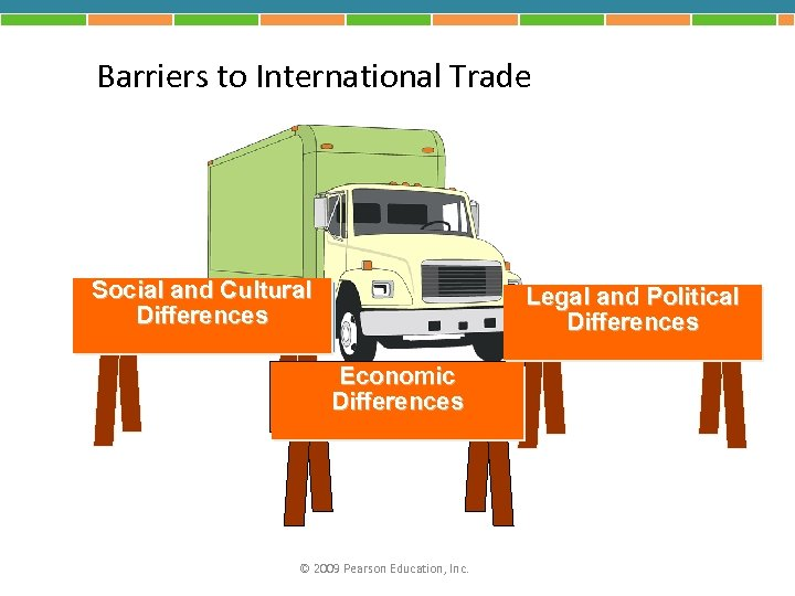 Barriers to International Trade Social and Cultural Differences Legal and Political Differences Economic Differences