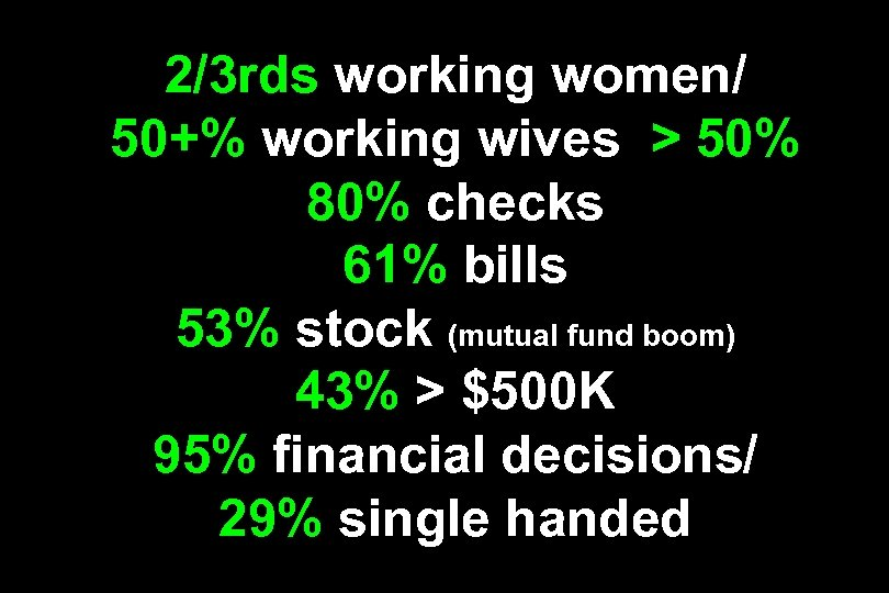 2/3 rds working women/ 50+% working wives > 50% 80% checks 61% bills 53%