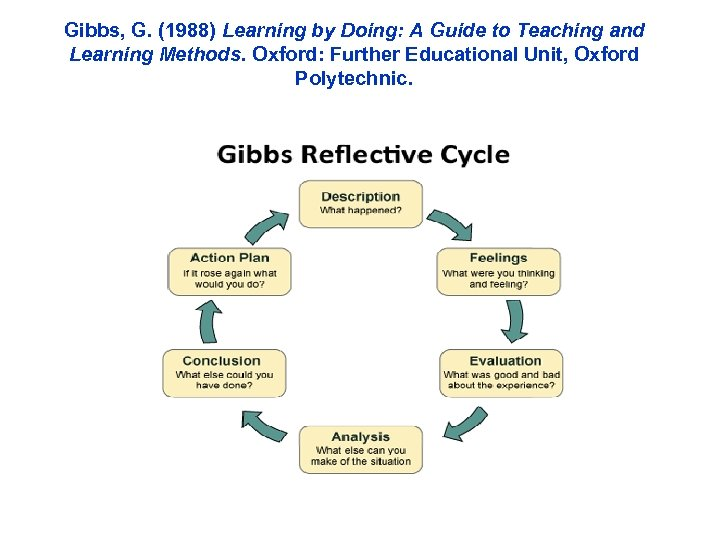Gibbs, G. (1988) Learning by Doing: A Guide to Teaching and Learning Methods. Oxford: