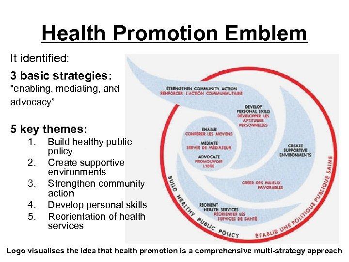 Health Promotion Emblem It identified: 3 basic strategies: