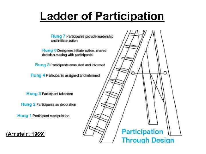 Ladder of Participation (Arnstein, 1969)