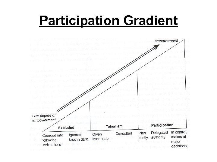 Participation Gradient