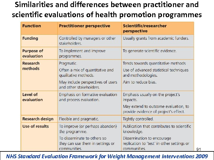 Similarities and differences between practitioner and scientific evaluations of health promotion programmes 91 NHS