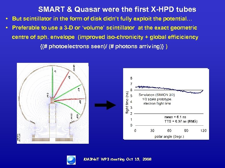 SMART & Quasar were the first X-HPD tubes • But scintillator in the form