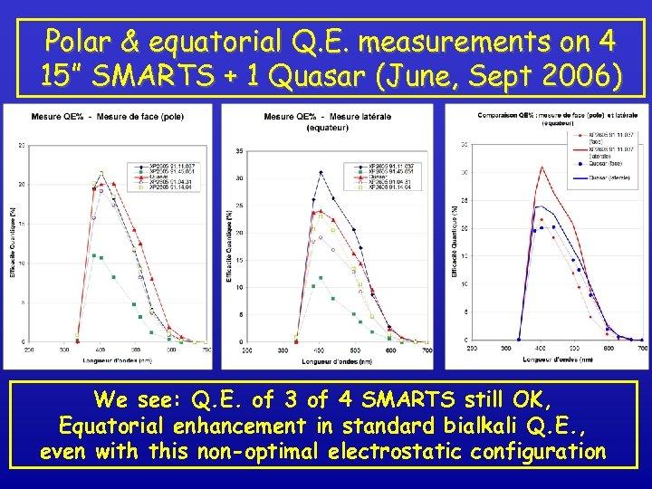 """Polar & equatorial Q. E. measurements on 4 15"""" SMARTS + 1 Quasar (June,"""