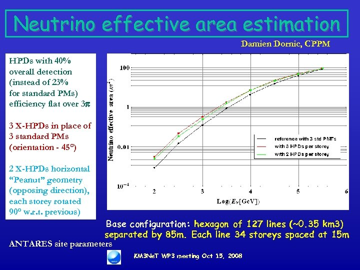 Neutrino effective area estimation Damien Dornic, CPPM HPDs with 40% overall detection (instead of