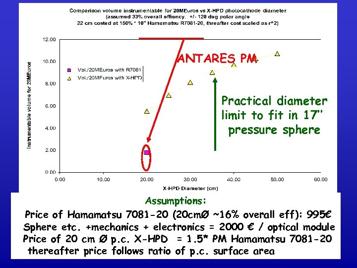 ANTARES PM Practical diameter limit to fit in 17'' pressure sphere Assumptions: Price of