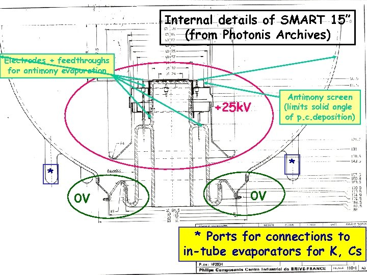 """Internal details of SMART 15"""" (from Photonis Archives) Electrodes + feedthroughs for antimony evaporation"""