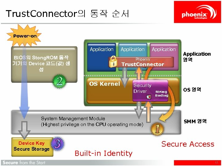 Trust. Connector의 동작 순서 Power-on Application BIOS의 Stong. ROM 동작 기기의 Device 코드(값) 생