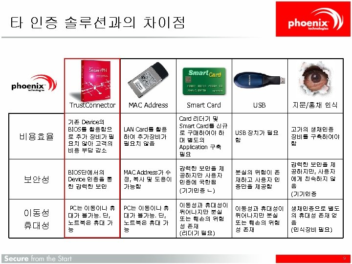 타 인증 솔루션과의 차이점 Trust. Connector MAC Address Smart Card LAN Card를 활용 하여