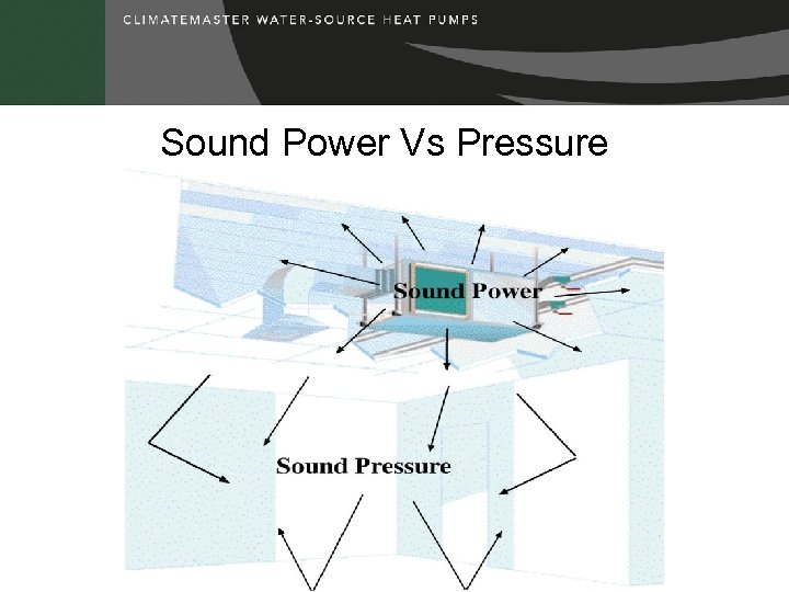 Sound Power Vs Pressure