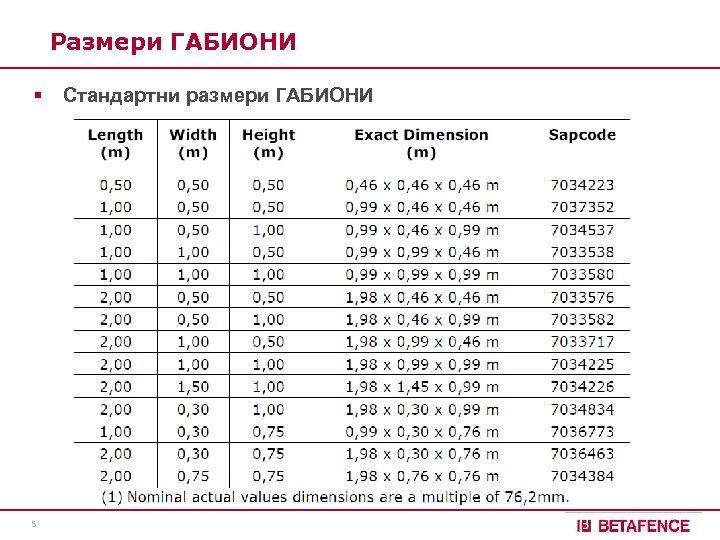Размери ГАБИОНИ § 5 Стандартни размери ГАБИОНИ