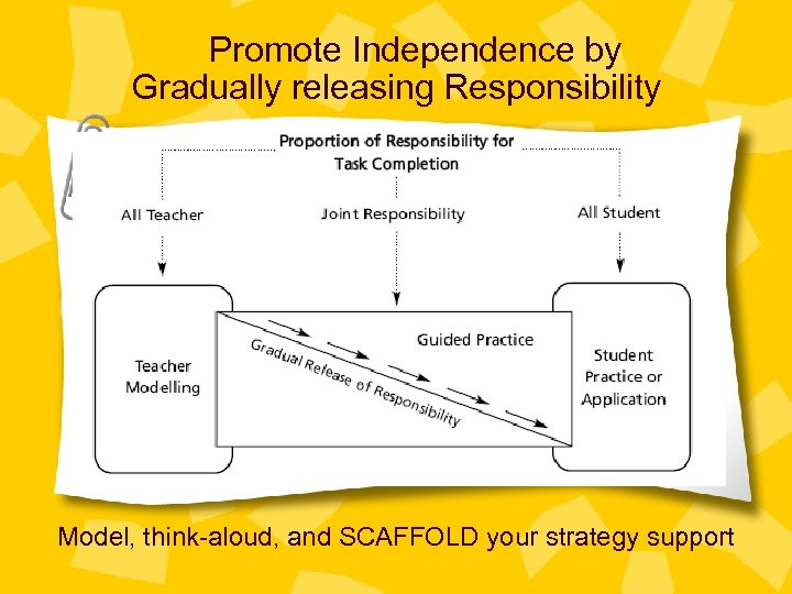 Promote Independence by Gradually releasing Responsibility Model, think-aloud, and SCAFFOLD your strategy support