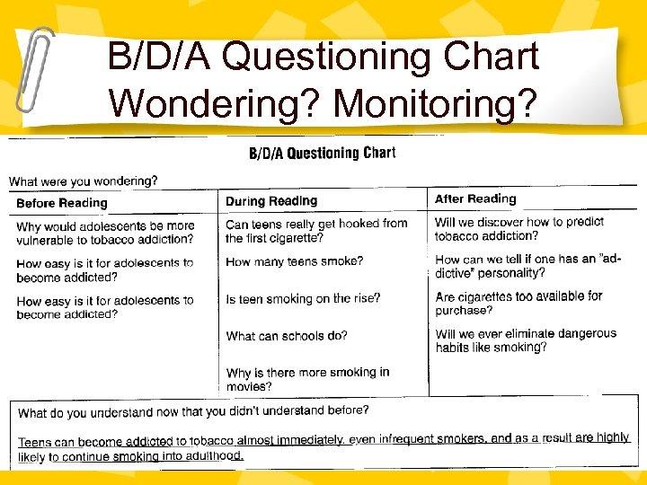 B/D/A Questioning Chart Wondering? Monitoring?