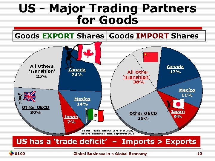 US - Major Trading Partners for Goods EXPORT Shares Goods IMPORT Shares All Others