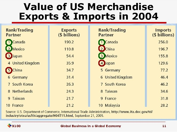 Value of US Merchandise Exports & Imports in 2004 X 100 Global Business in