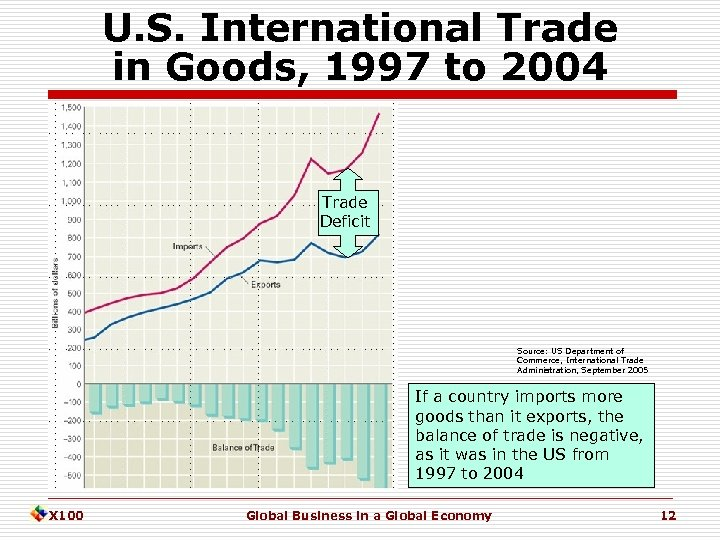 U. S. International Trade in Goods, 1997 to 2004 Trade Deficit Source: US Department
