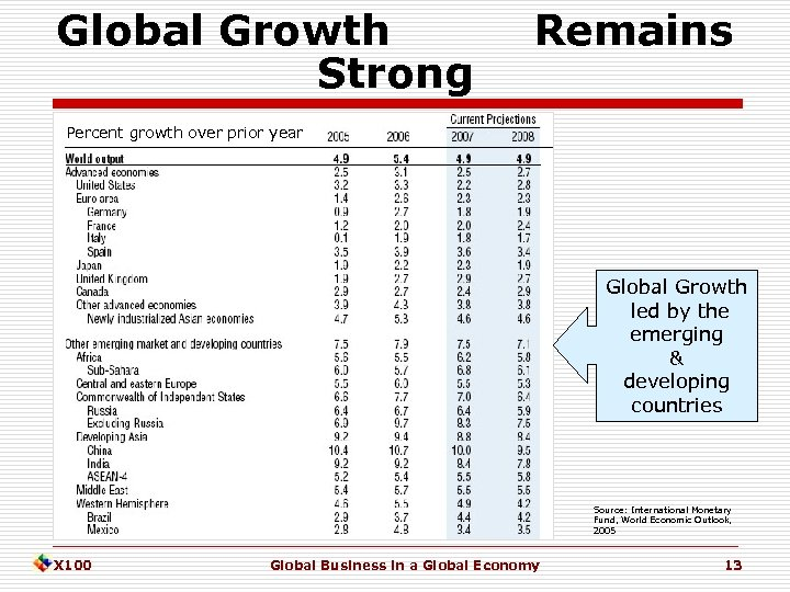 Global Growth Strong Remains Percent growth over prior year Global Growth led by the
