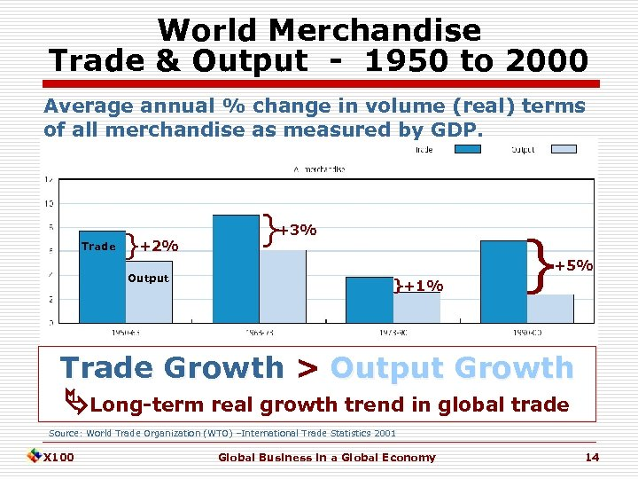 World Merchandise Trade & Output - 1950 to 2000 Average annual % change in