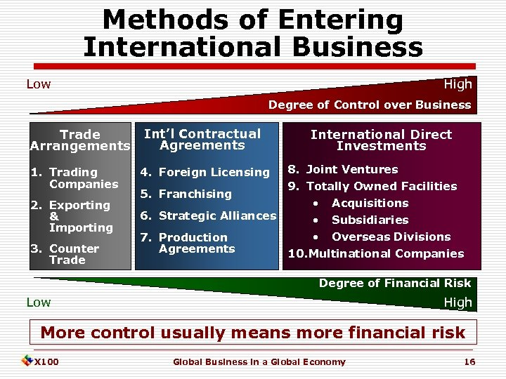 Methods of Entering International Business Low High Degree of Control over Business Trade Arrangements