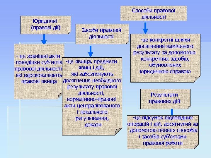 Юридичні (правові дії) Способи правової діяльності Засоби правової діяльності - це зовнішні акти поведінки