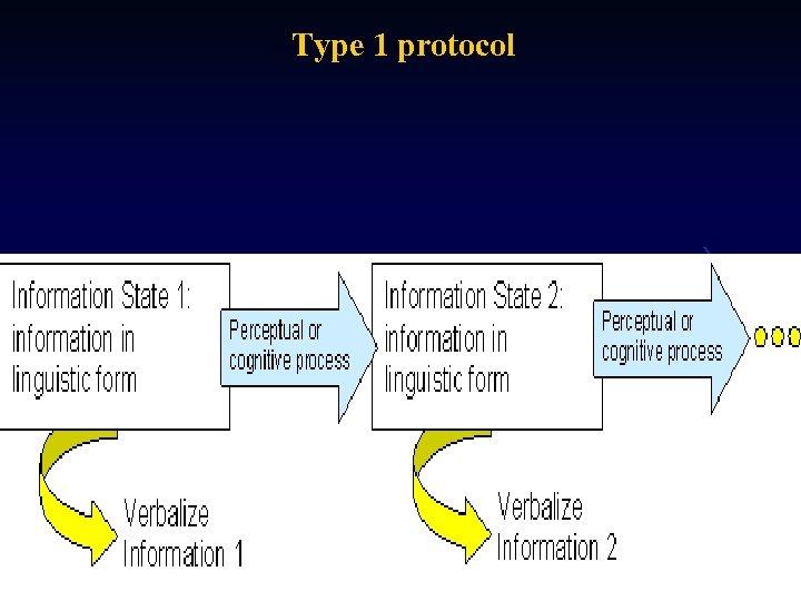 Type 1 protocol