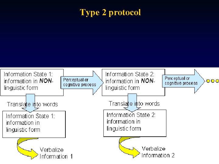 Type 2 protocol