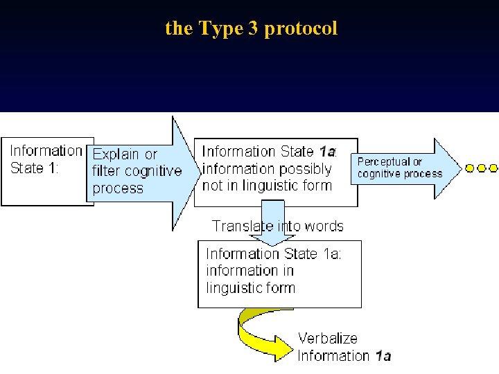 the Type 3 protocol