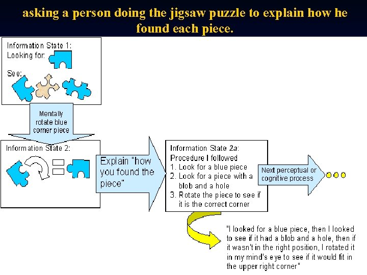 asking a person doing the jigsaw puzzle to explain how he found each piece.