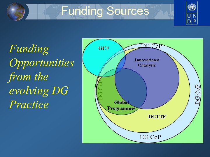 Funding Sources Funding Opportunities from the evolving DG Practice
