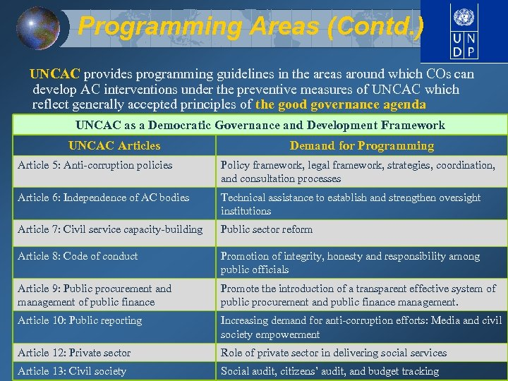 Programming Areas (Contd. ) UNCAC provides programming guidelines in the areas around which COs
