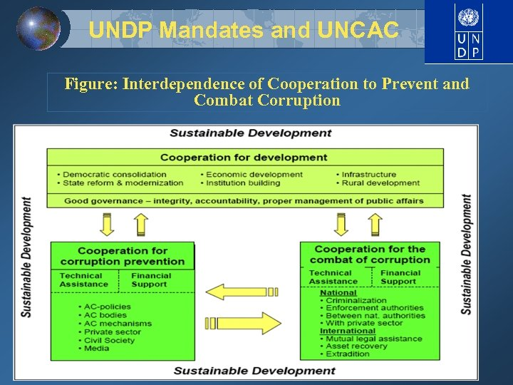 UNDP Mandates and UNCAC Figure: Interdependence of Cooperation to Prevent and Combat Corruption
