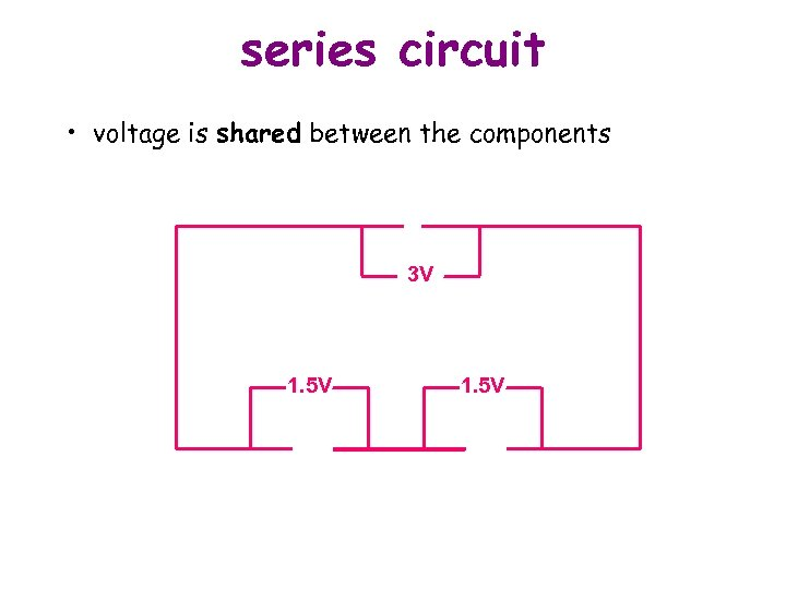 series circuit • voltage is shared between the components 3 V 1. 5 V