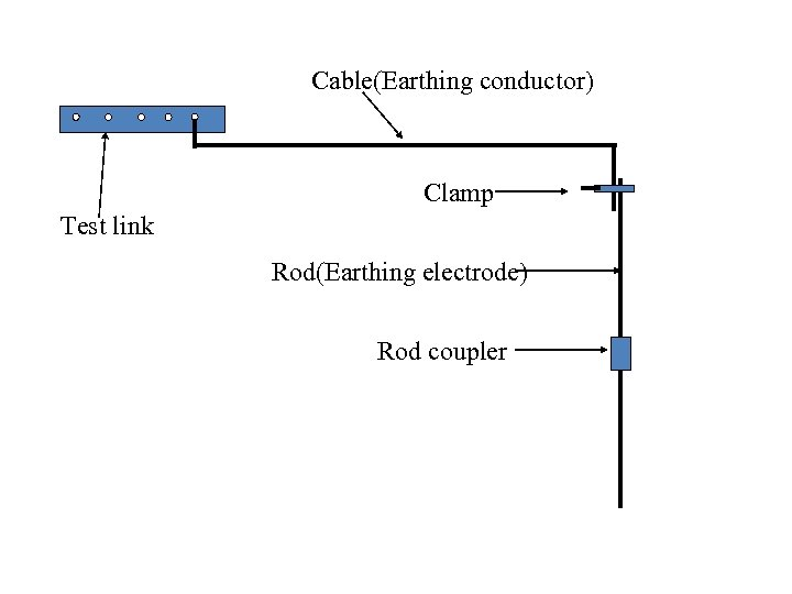 Cable(Earthing conductor) Clamp Test link Rod(Earthing electrode) Rod coupler