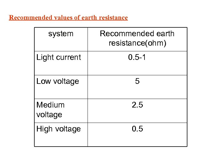 Recommended values of earth resistance system Recommended earth resistance(ohm) Light current 0. 5 -1