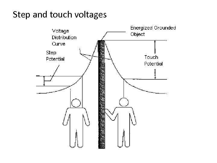Step and touch voltages
