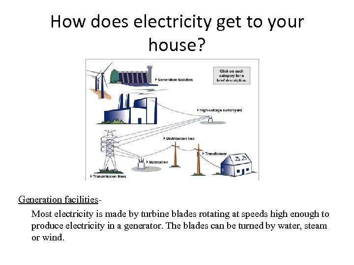 How does electricity get to your house? Generation facilities. Most electricity is made by