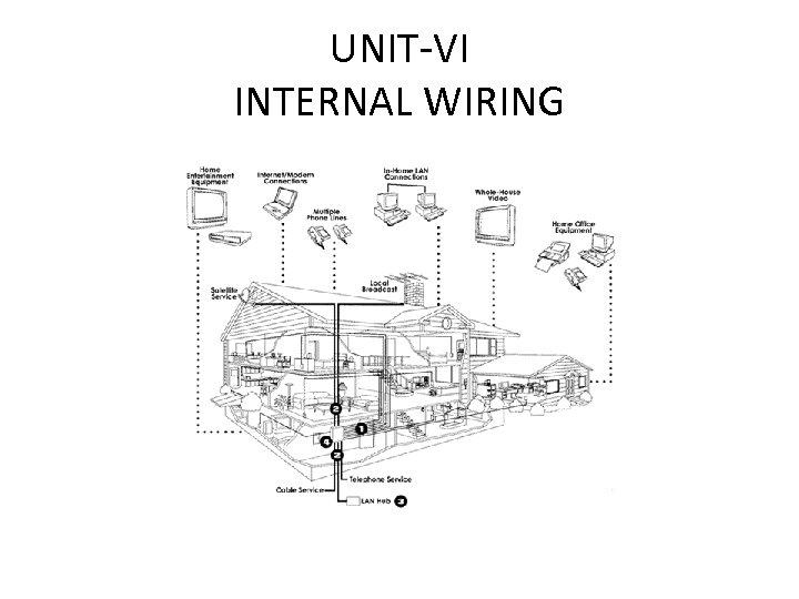UNIT-VI INTERNAL WIRING